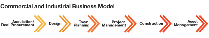 CI_BusinessModel_S2