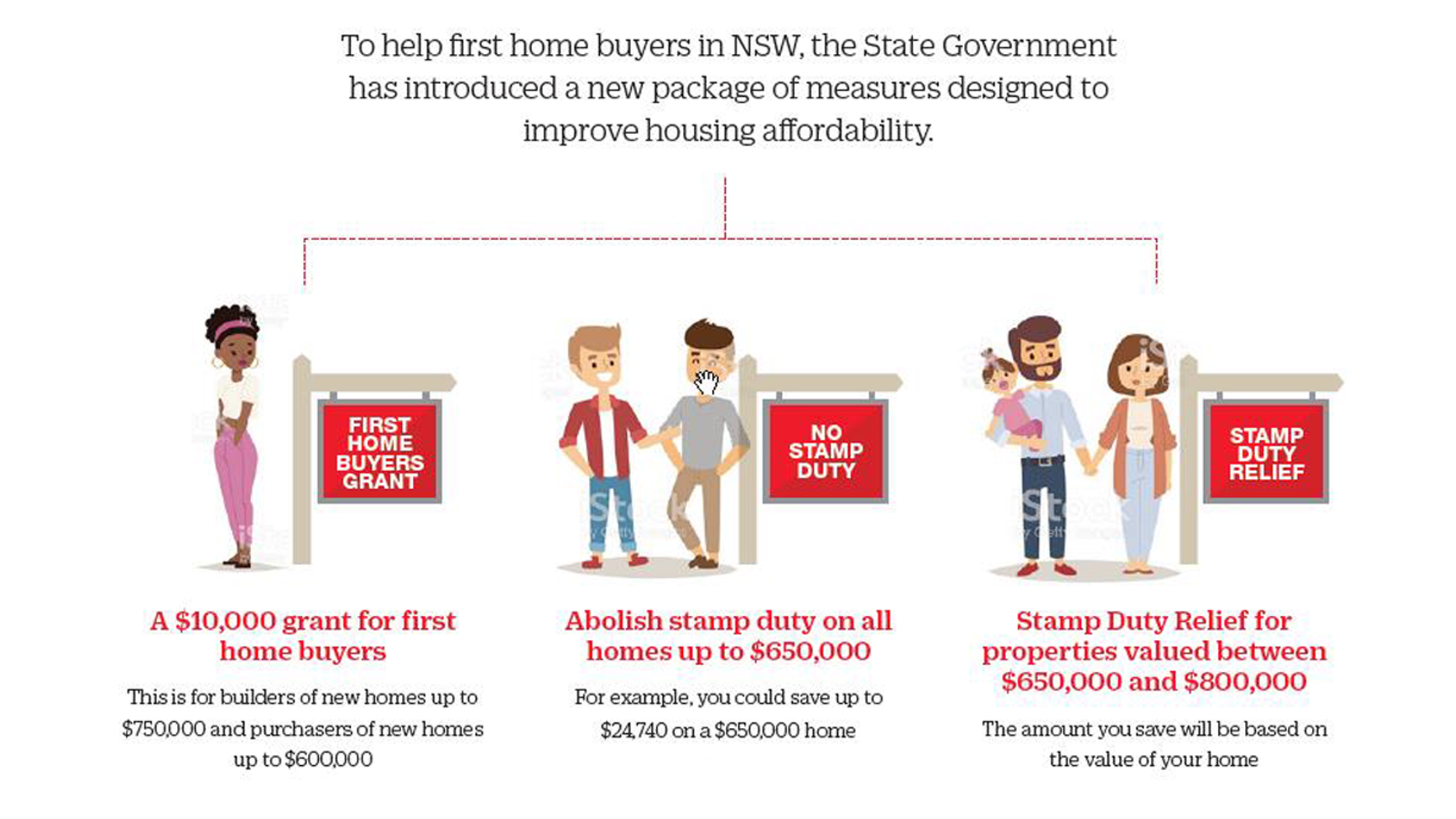 First Home Buyer incentives